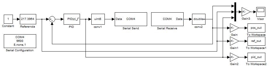 Arduino + Matlab/Simulink: controlador PID